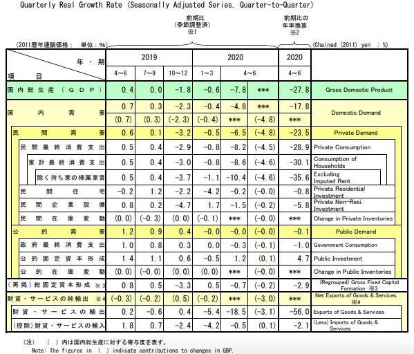 日本二季度GDP同比下滑27.8%,为二战以来最大降幅www.smxdc.net