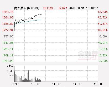贵州茅台股价突破1800元大关 总市值达2.26万亿www.smxdc.net
