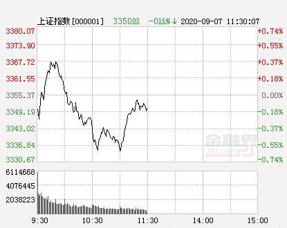 午评:沪指跌0.16%创业板指跌超1% 创业板成交量超沪市