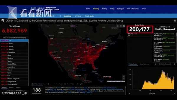 不然死250万人?特朗普回应美国新冠死亡突破20万 自称抗疫得力【www.smxdc.net】