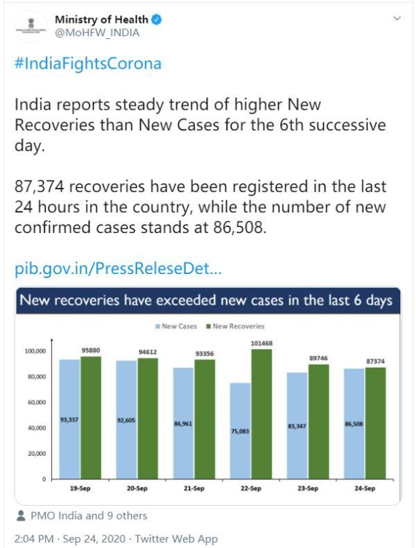 印度新增确诊病例超8.6万例 累计确诊逾573万例【www.smxdc.net】