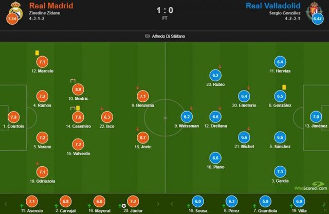 皇马vs巴拉多利德评分:莫德里奇全场最高8.9分-第1张