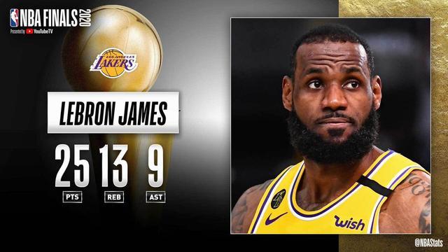 NBA官方评选最佳数据:詹姆斯25分13篮板9助攻当选-第1张