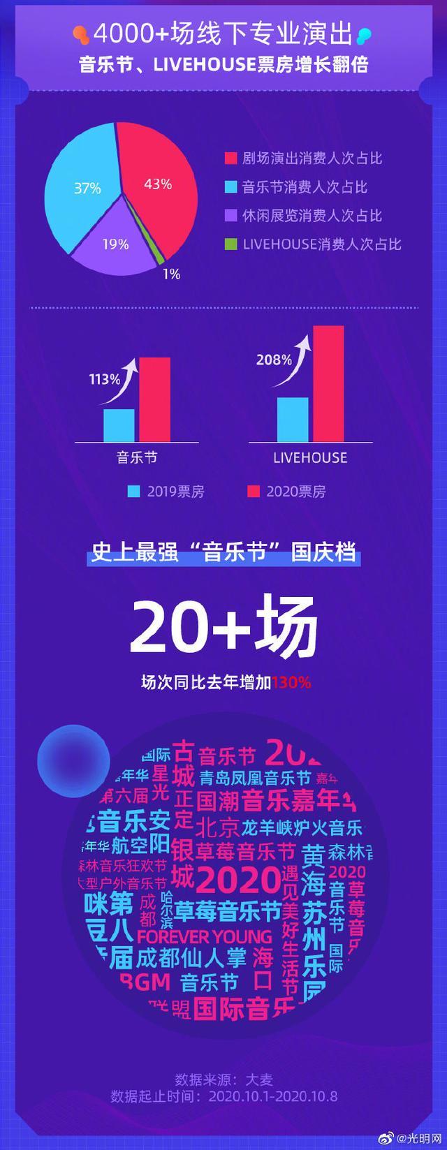 国庆档音乐节票房翻倍 全球新闻风头榜 第2张