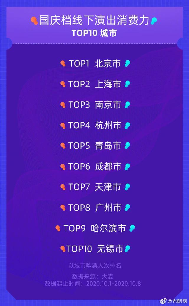 国庆档音乐节票房翻倍 全球新闻风头榜 第5张