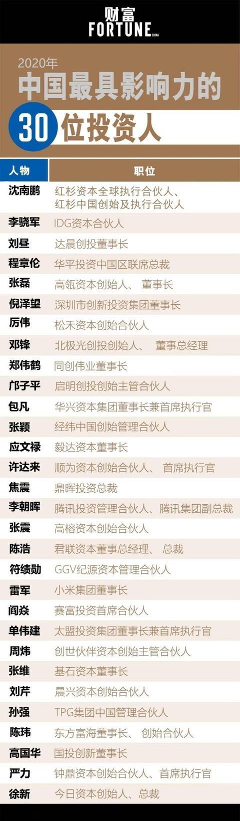 中国最具影响力投资人榜单:雷军上榜 腾讯高管也在