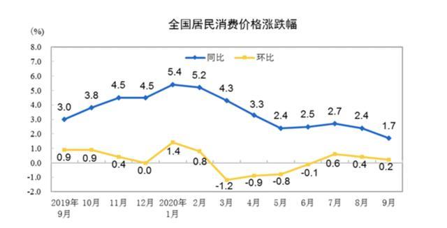 解读9月CPI:猪价由涨转降,预计年内CPI涨幅再回落