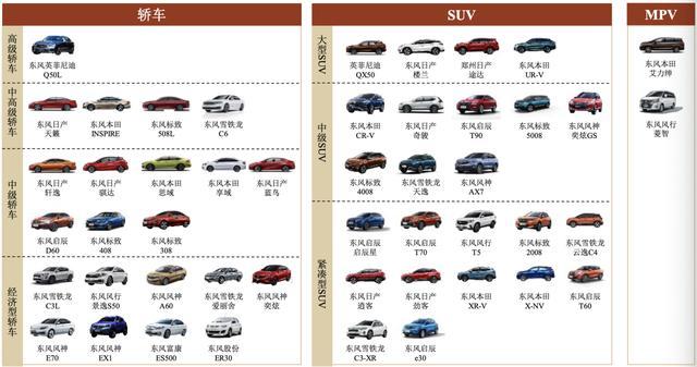 中低端市场遭冲击 子品牌产销量下滑 东风汽车回A能否破局?