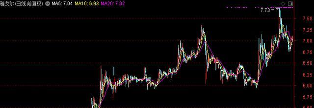 获利超22亿,雅戈尔一路狂卖宁波银行!未来还要继续抛?