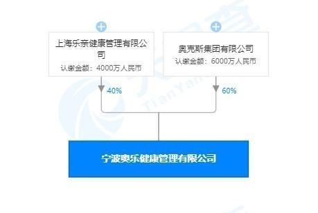奥克斯在宁波成立健康管理公司,注册资本1亿人民币