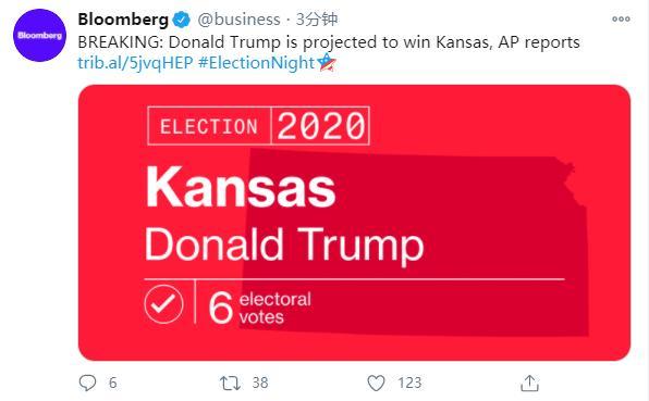 美联社:特朗普拿下堪萨斯州,选举人票增至110张 全球新闻风头榜 第1张