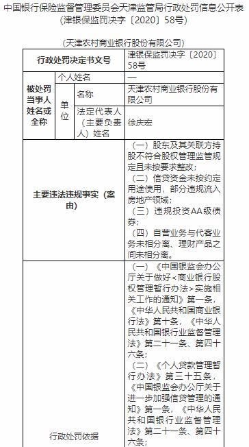 天津农商银行4宗违法遭罚130万 违规投资AA级债券