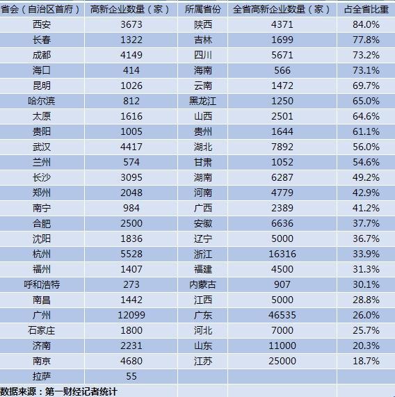 24省城高新企业数量比拼:广州第一,企业资质却不如杭州?