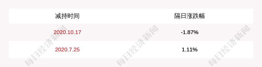 减持!瑞达期货:厦门中宝进出口贸易有限公司减持约427万股
