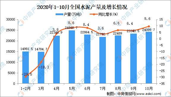 2020年1-10月全国各省市水泥产量排行榜