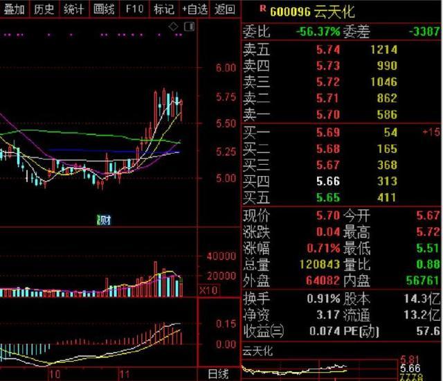 剥离低效资产,云天化转让重庆纽米21.5%股权