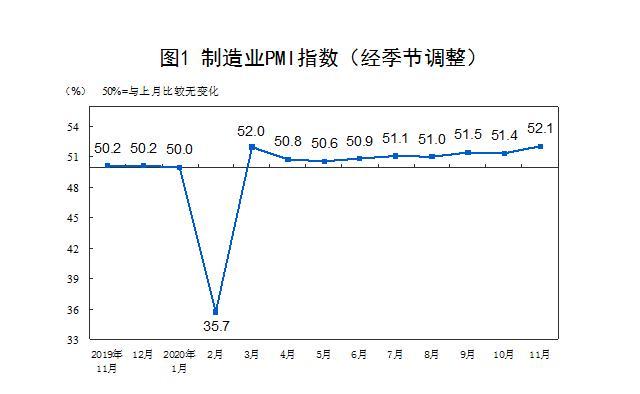 11月制造业PMI上升至52.1%,创三年新高