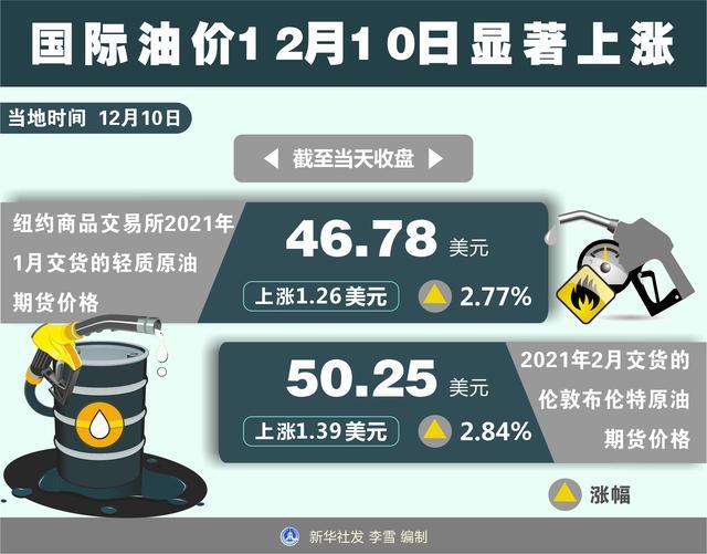 [财经·行情]国际油价12月10日显著上涨