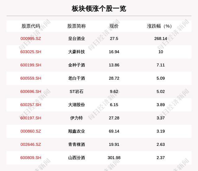 白酒板块走强,25只个股上涨,皇台酒业上涨268.14%