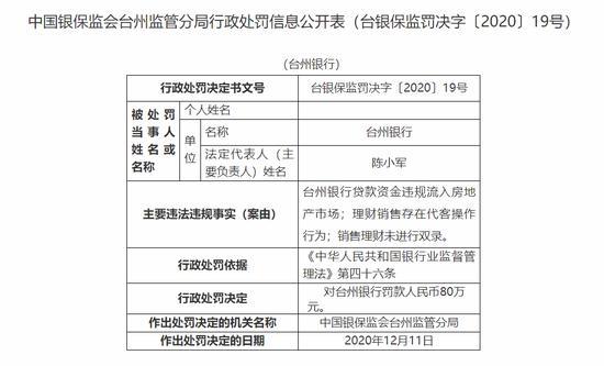 台州银行被罚80万:贷款资金违规流入房地产市场