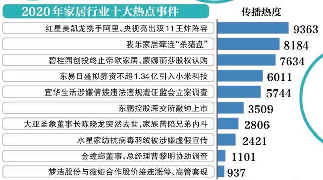 中国家居舆情报告披露今年家居十大热词、行业十大热点事件插图1