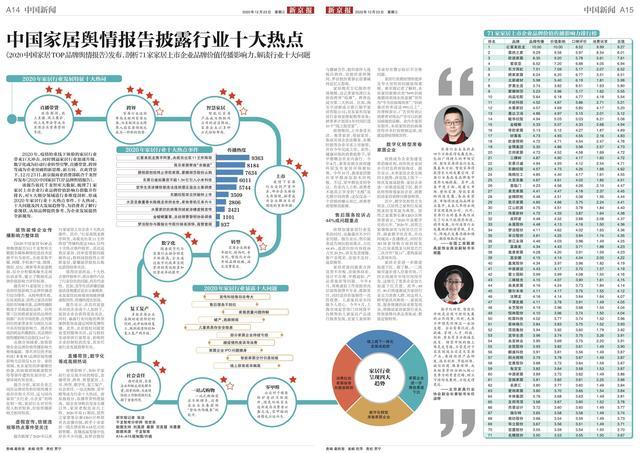 中国家居舆情报告披露今年家居十大热词、行业十大热点事件插图6