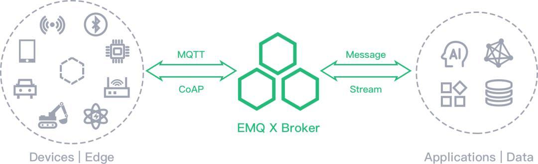 36氪首发 | 面向物联网时代打造开源基础软件,「EMQ」获高瓴创投领投近1.5亿元B轮融资插图