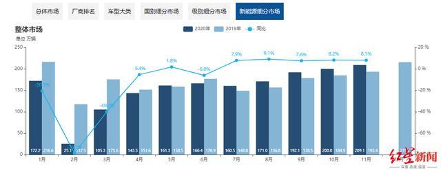 2020年新能源车领先上半年被中国神车后来者居上