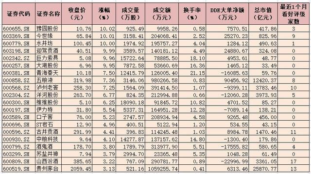 1月5日上涨幅度超3%纯粮酒相关概念股一览