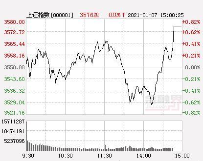 A股三大股指新房跌涨不一开盘销售市场波动梳理