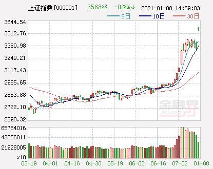 A股三大股指团体高开走强创业板指数跌超1%
