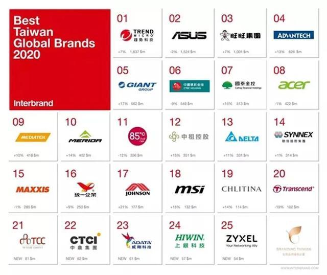 2020年中国台湾国际名牌前25名整体使用价值做到103