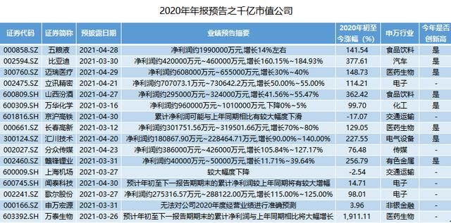 656家上市企业公布2020年度报告年报披露时间