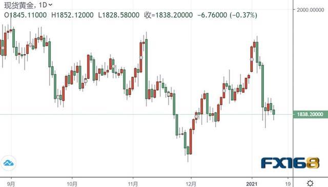 亚市盘:美金股票短线跳涨靠近90