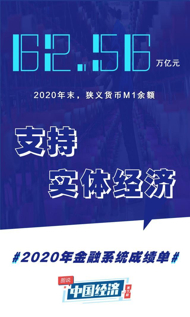 中央人民银行发布2020年金融业数据统计