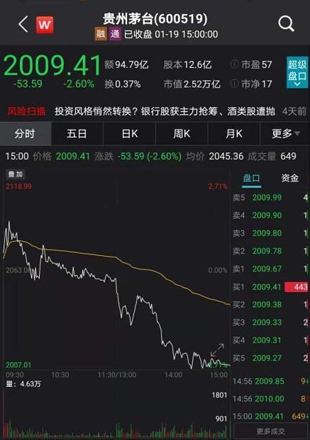 全世界拥有贵州茅台集团股权最多的股票基金高管增持45万股茅