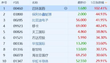 港股通标底一周股票涨幅排名榜:每日社会新闻