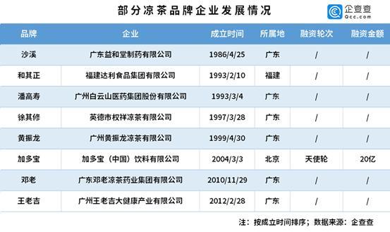 非法凉茶给1.8万企业敲响警钟,头部品牌大多出自广东-今日股票_股票分析_股票吧