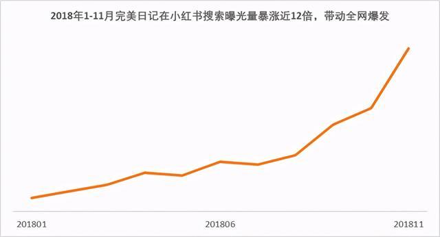 """完美日记敲钟上市""""小红书新品牌第一股""""市值超122亿美元"""