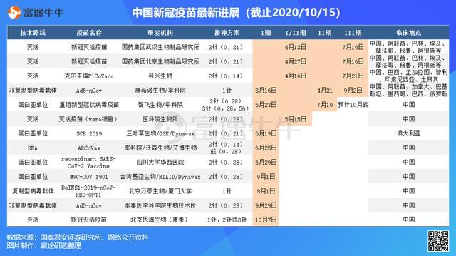 中国新冠疫苗最新进展 | 康希诺生物获墨西哥3500万剂订单