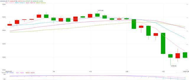1月份股市行情,1月30日股市点评:富时A50再次大跌1.5%,这次是美联储的错?