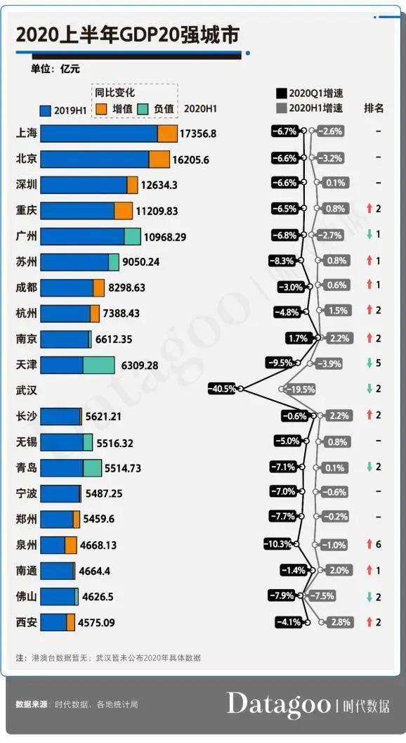 菏泽2020年gdp排名城市_河南洛阳与山东菏泽的2020年一季度GDP出炉,两者成绩如何