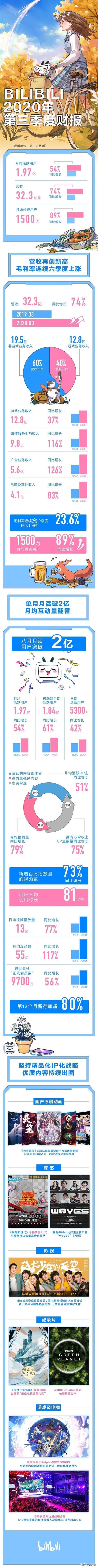 B站发布三季度财报:营收32.3亿元再创新高 同比增长74%