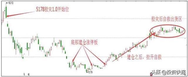 股市涨停追击,市场底部最实用的一招追击涨停板的技巧