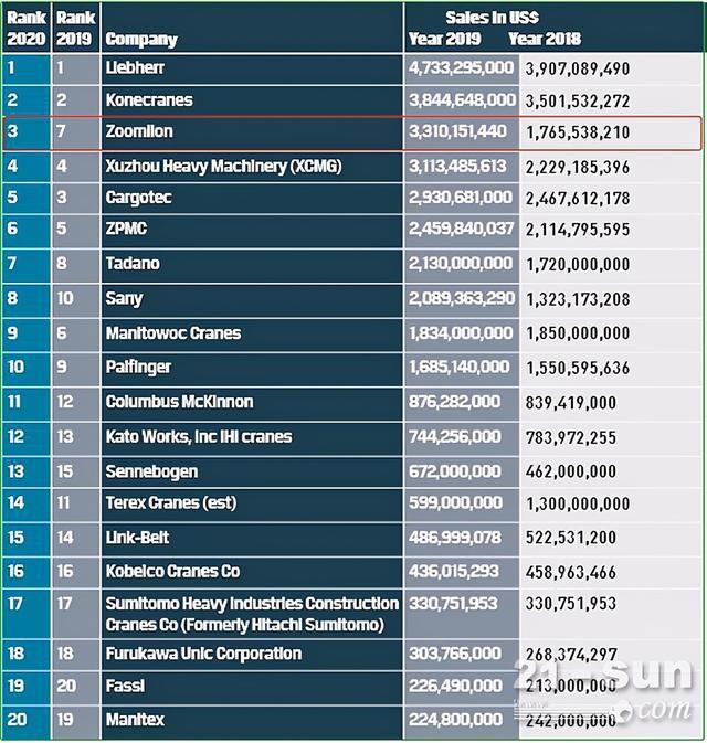 全球起重机械20强榜单出炉 中联重科位列全球第三、中国第一