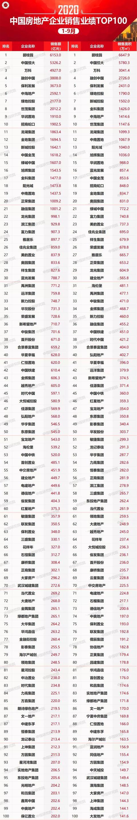 全国房地产1-9月销售快报-TOP百强