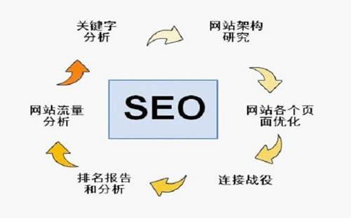 """""""百度搜索SEO""""百度发布的对于seo优化手册有什么?插图(6)"""
