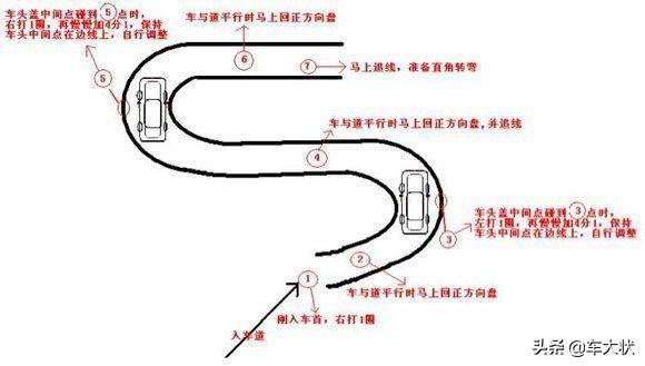 科目二五项操作步骤+扣分标准,详细图解,考试通过不费力插图(4)