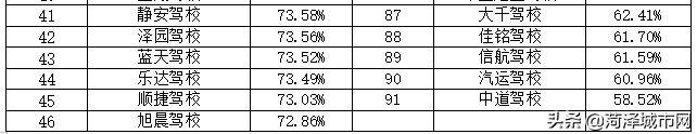 菏泽最新驾校排名!快看看你所在的驾校排名多少?插图(9)