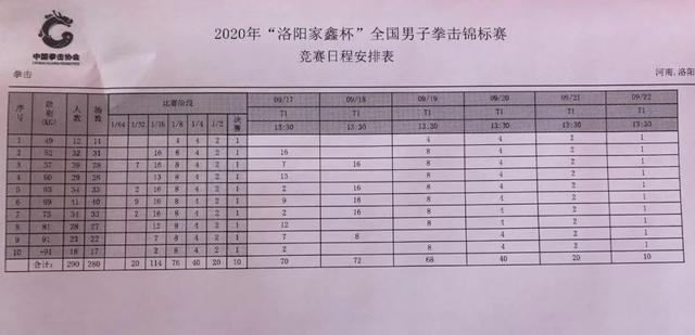 2020年全国男子拳击锦标赛明日开打,各级别抽签对阵揭晓-第2张